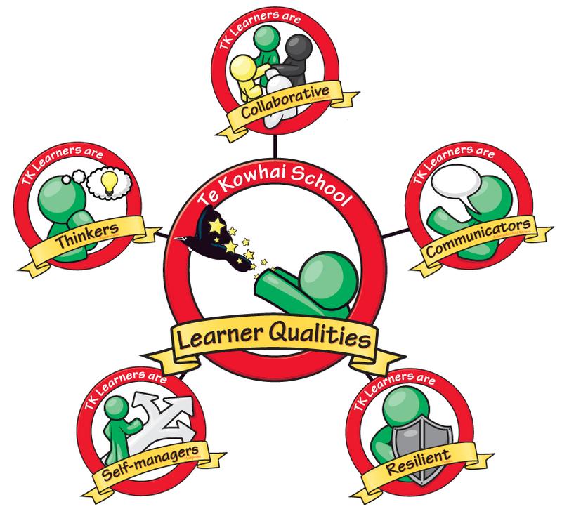 our learner qualities te kowhai school